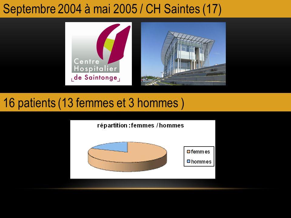 Septembre 2004 à mai 2005 / CH Saintes (17) 16 patients (13 femmes et 3 hommes )