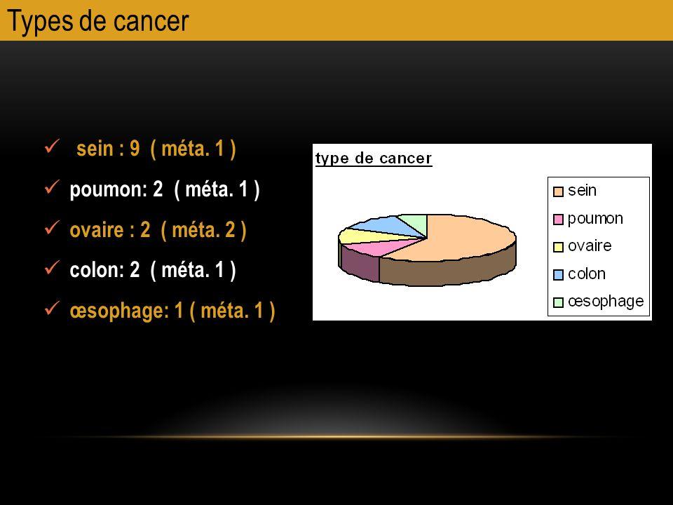 Types de cancer sein : 9 ( méta. 1 ) poumon: 2 ( méta. 1 ) ovaire : 2 ( méta. 2 ) colon: 2 ( méta. 1 ) œsophage: 1 ( méta. 1 )