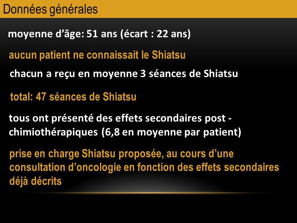 Données générales moyenne dâge: 51 ans (écart : 22 ans) aucun patient ne connaissait le Shiatsu chacun a reçu en moyenne 3 séances de Shiatsu total: 4