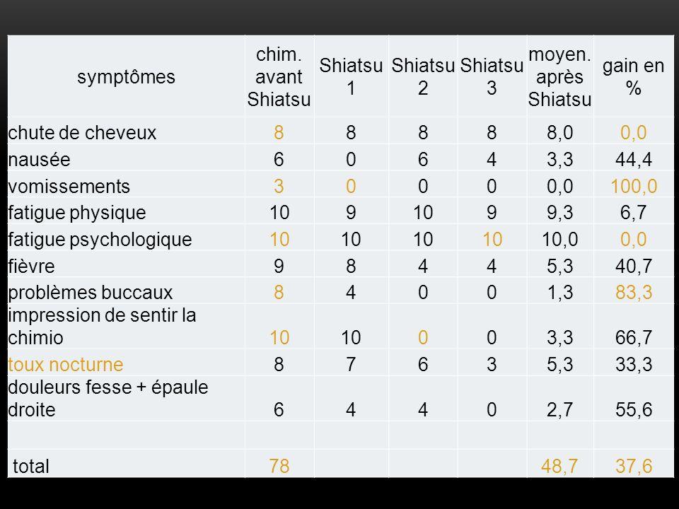symptômes chim. avant Shiatsu Shiatsu 1 Shiatsu 2 Shiatsu 3 moyen. après Shiatsu gain en % chute de cheveux88888,00,0 nausée60643,344,4 vomissements30