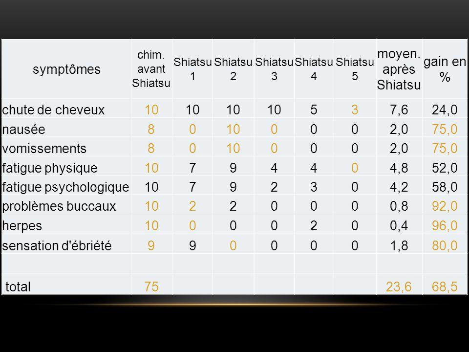 symptômes chim. avant Shiatsu Shiatsu 1 Shiatsu 2 Shiatsu 3 Shiatsu 4 Shiatsu 5 moyen. après Shiatsu gain en % chute de cheveux10 537,624,0 nausée8010