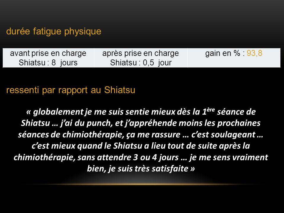 durée fatigue physique avant prise en charge Shiatsu : 8 jours après prise en charge Shiatsu : 0,5 jour gain en % : 93,8 ressenti par rapport au Shiat