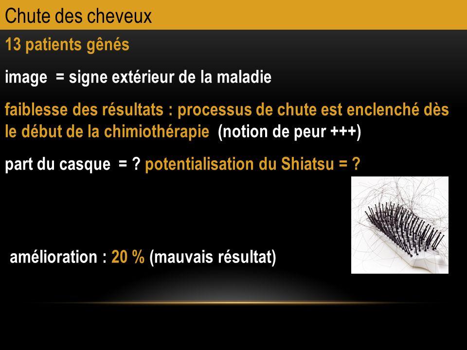 Chute des cheveux 13 patients gênés image = signe extérieur de la maladie faiblesse des résultats : processus de chute est enclenché dès le début de l