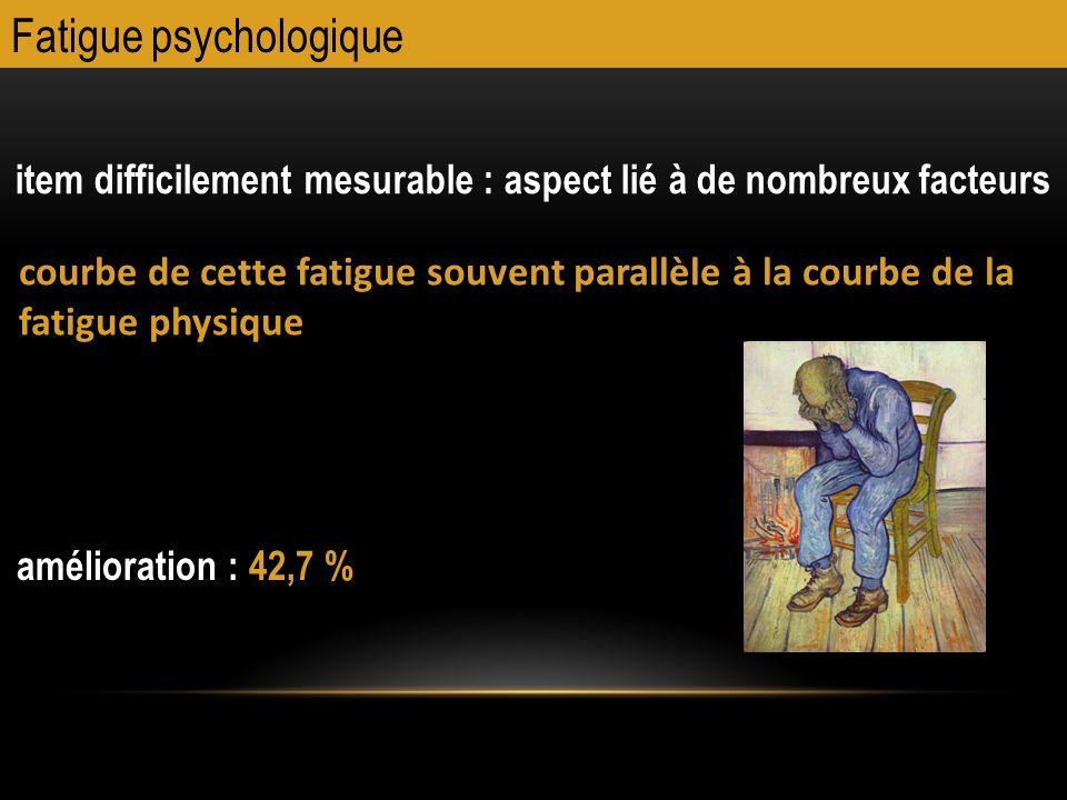 Fatigue psychologique item difficilement mesurable : aspect lié à de nombreux facteurs courbe de cette fatigue souvent parallèle à la courbe de la fat