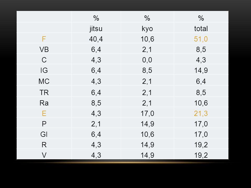 %% jitsukyototal F40,410,651,0 VB6,42,18,5 C4,30,04,3 IG6,48,514,9 MC4,32,16,4 TR6,42,18,5 Ra8,52,110,6 E4,317,021,3 P2,114,917,0 GI6,410,617,0 R4,314