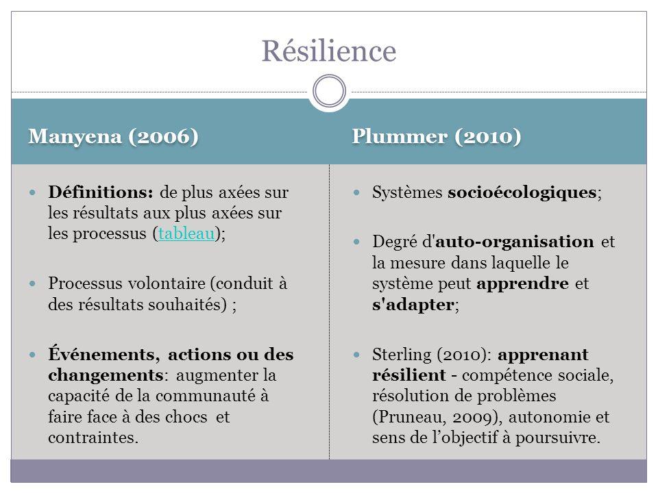Manyena (2006) Plummer (2010) Définitions: de plus axées sur les résultats aux plus axées sur les processus (tableau);tableau Processus volontaire (conduit à des résultats souhaités) ; Événements, actions ou des changements: augmenter la capacité de la communauté à faire face à des chocs et contraintes.