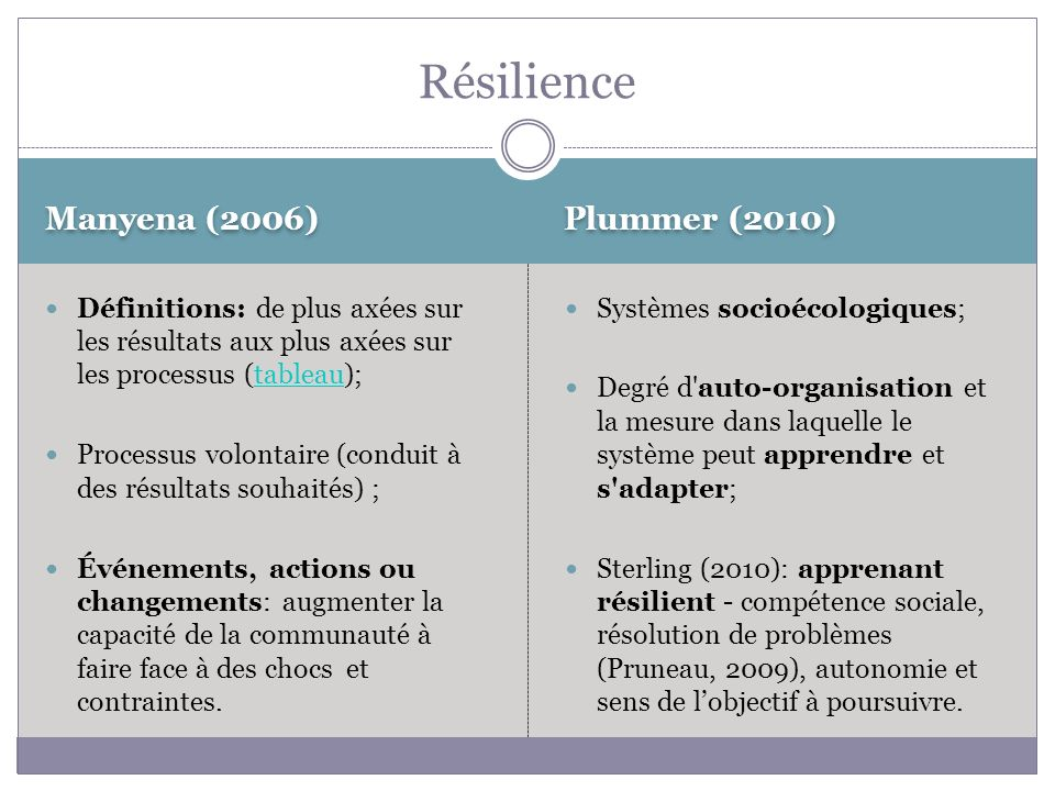 Plummer (2010) Définitions: de plus axées sur les résultats aux plus axées sur les processus (tableau);tableau Processus volontaire (conduit à des résultats souhaités) ; Événements, actions ou changements: augmenter la capacité de la communauté à faire face à des chocs et contraintes.