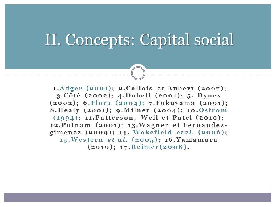 1.Adger (2001); 2.Callois et Aubert (2007); 3.Côté (2002); 4.Dobell (2001); 5.