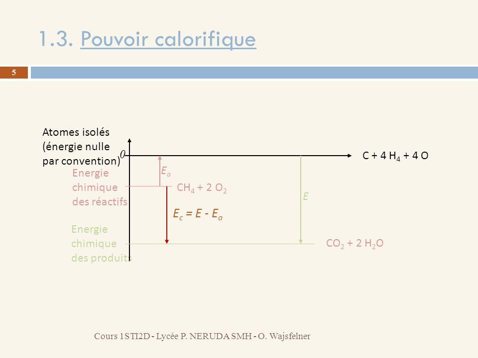 1.3. Pouvoir calorifique 5 Cours 1STI2D - Lycée P. NERUDA SMH - O. Wajsfelner Energie chimique des réactifs Energie chimique des produits E c = E - E