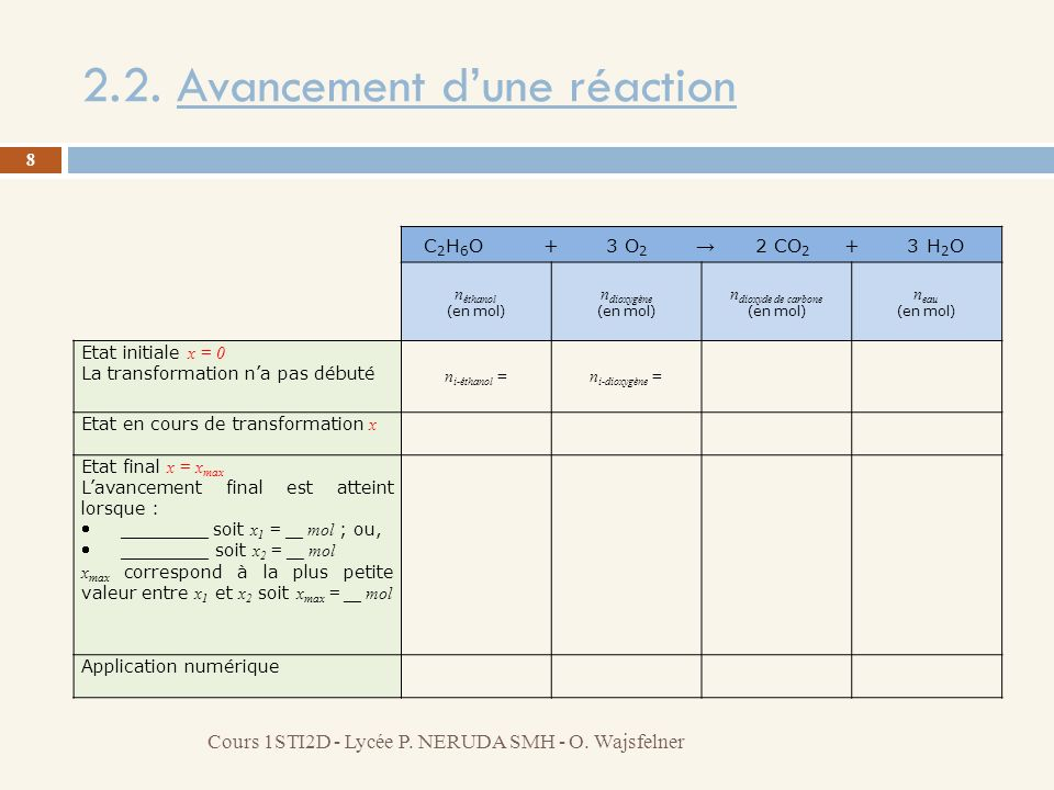 2.2. Avancement dune réaction 8 Cours 1STI2D - Lycée P. NERUDA SMH - O. Wajsfelner n éthanol (en mol) n dioxygène (en mol) n dioxyde de carbone (en mo