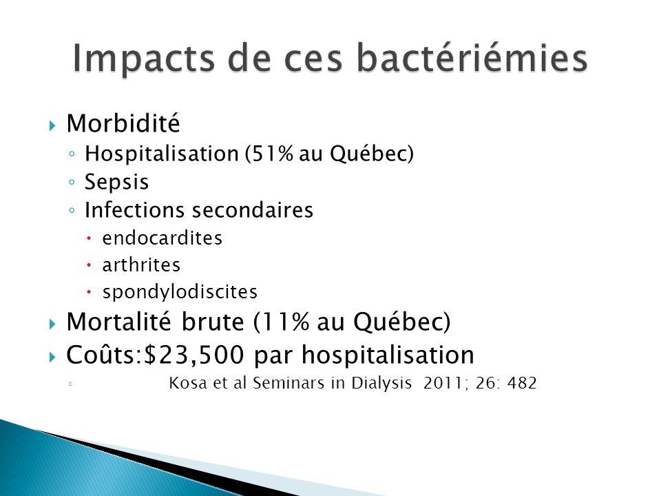 Morbidité Hospitalisation (51% au Québec) Sepsis Infections secondaires endocardites arthrites spondylodiscites Mortalité brute (11% au Québec) Coûts:$23,500 par hospitalisation Kosa et al Seminars in Dialysis 2011; 26: 482