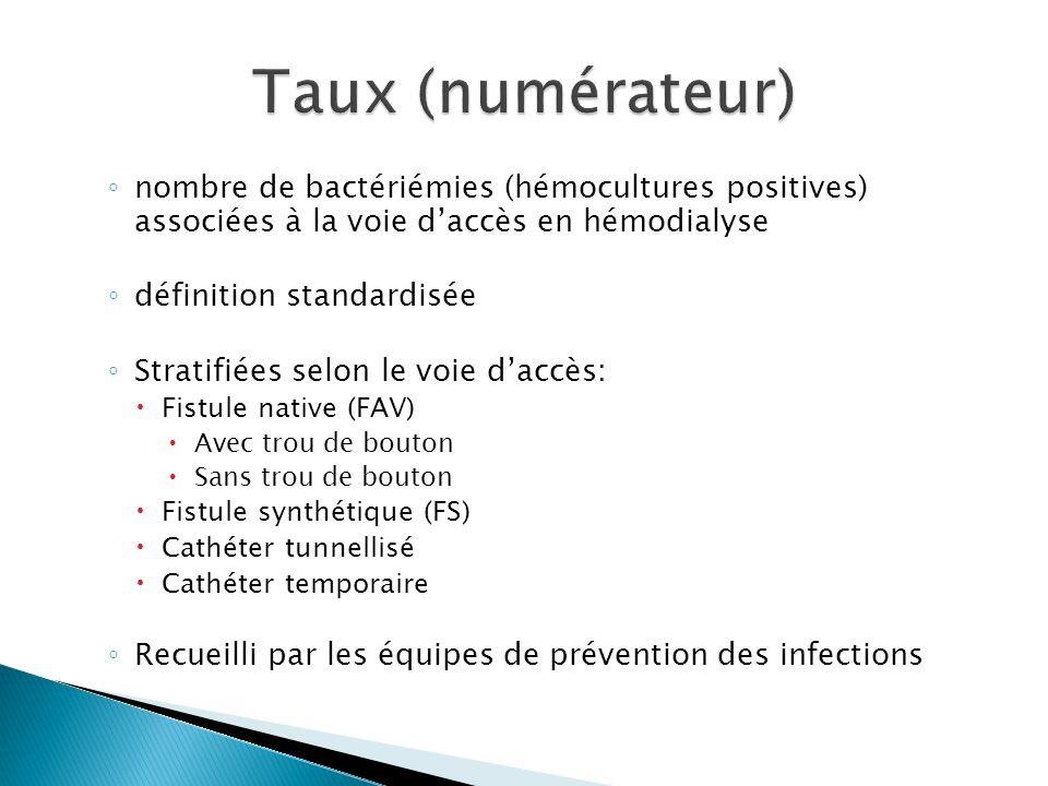 nombre de bactériémies (hémocultures positives) associées à la voie daccès en hémodialyse définition standardisée Stratifiées selon le voie daccès: Fistule native (FAV) Avec trou de bouton Sans trou de bouton Fistule synthétique (FS) Cathéter tunnellisé Cathéter temporaire Recueilli par les équipes de prévention des infections