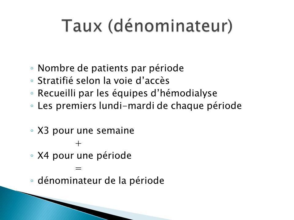 Nombre de patients par période Stratifié selon la voie daccès Recueilli par les équipes dhémodialyse Les premiers lundi-mardi de chaque période X3 pour une semaine + X4 pour une période = dénominateur de la période