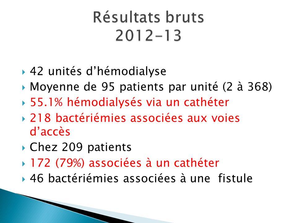 42 unités dhémodialyse Moyenne de 95 patients par unité (2 à 368) 55.1% hémodialysés via un cathéter 218 bactériémies associées aux voies daccès Chez 209 patients 172 (79%) associées à un cathéter 46 bactériémies associées à une fistule