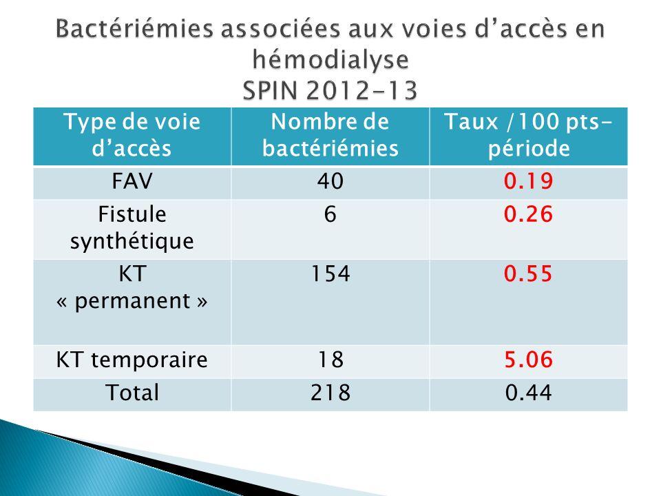 Type de voie daccès Nombre de bactériémies Taux /100 pts- période FAV400.19 Fistule synthétique 60.26 KT « permanent » 1540.55 KT temporaire185.06 Total2180.44