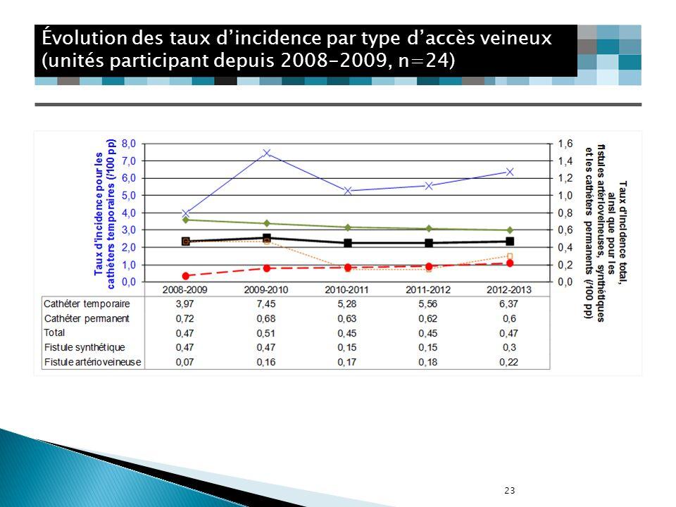 23 Évolution des taux dincidence par type daccès veineux (unités participant depuis 2008-2009, n=24)