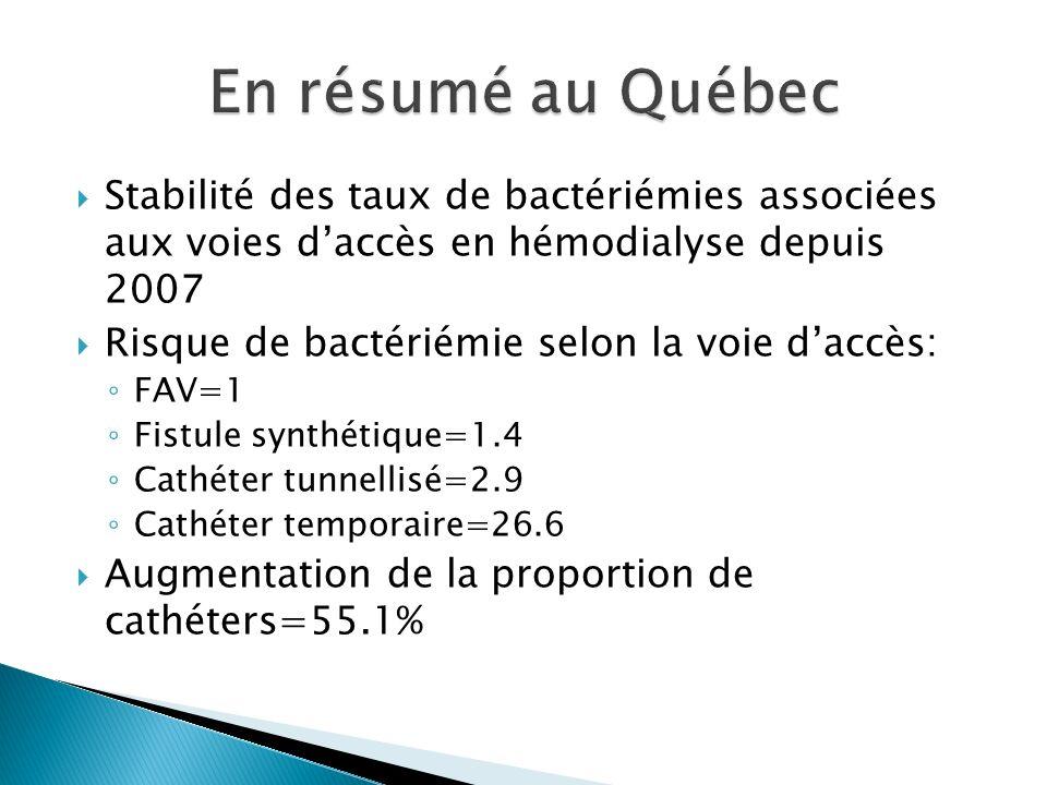 Stabilité des taux de bactériémies associées aux voies daccès en hémodialyse depuis 2007 Risque de bactériémie selon la voie daccès: FAV=1 Fistule synthétique=1.4 Cathéter tunnellisé=2.9 Cathéter temporaire=26.6 Augmentation de la proportion de cathéters=55.1%