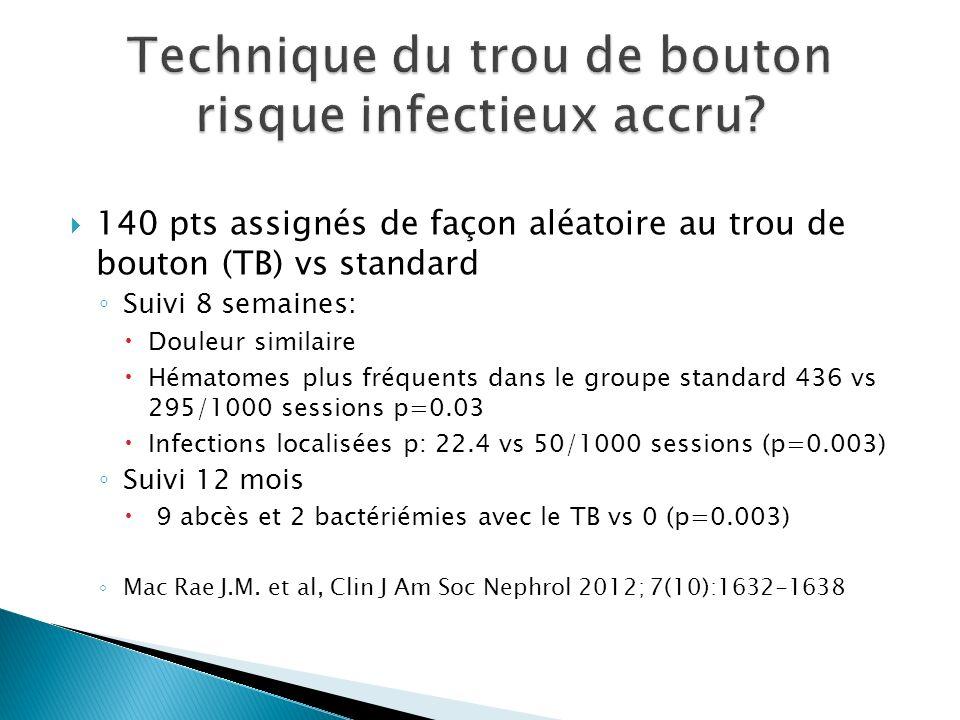 140 pts assignés de façon aléatoire au trou de bouton (TB) vs standard Suivi 8 semaines: Douleur similaire Hématomes plus fréquents dans le groupe standard 436 vs 295/1000 sessions p=0.03 Infections localisées p: 22.4 vs 50/1000 sessions (p=0.003) Suivi 12 mois 9 abcès et 2 bactériémies avec le TB vs 0 (p=0.003) Mac Rae J.M.
