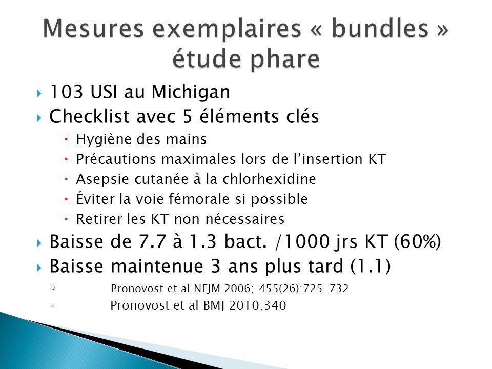 103 USI au Michigan Checklist avec 5 éléments clés Hygiène des mains Précautions maximales lors de linsertion KT Asepsie cutanée à la chlorhexidine Éviter la voie fémorale si possible Retirer les KT non nécessaires Baisse de 7.7 à 1.3 bact.