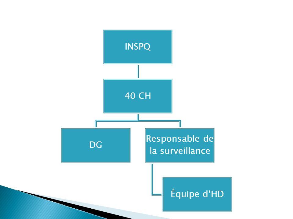 INSPQ 40 CH DG Responsable de la surveillance Équipe dHD