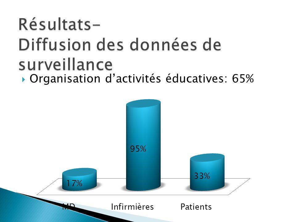 Organisation dactivités éducatives: 65%