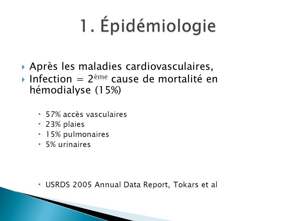 Après les maladies cardiovasculaires, Infection = 2 ème cause de mortalité en hémodialyse (15%) 57% accès vasculaires 23% plaies 15% pulmonaires 5% urinaires USRDS 2005 Annual Data Report, Tokars et al