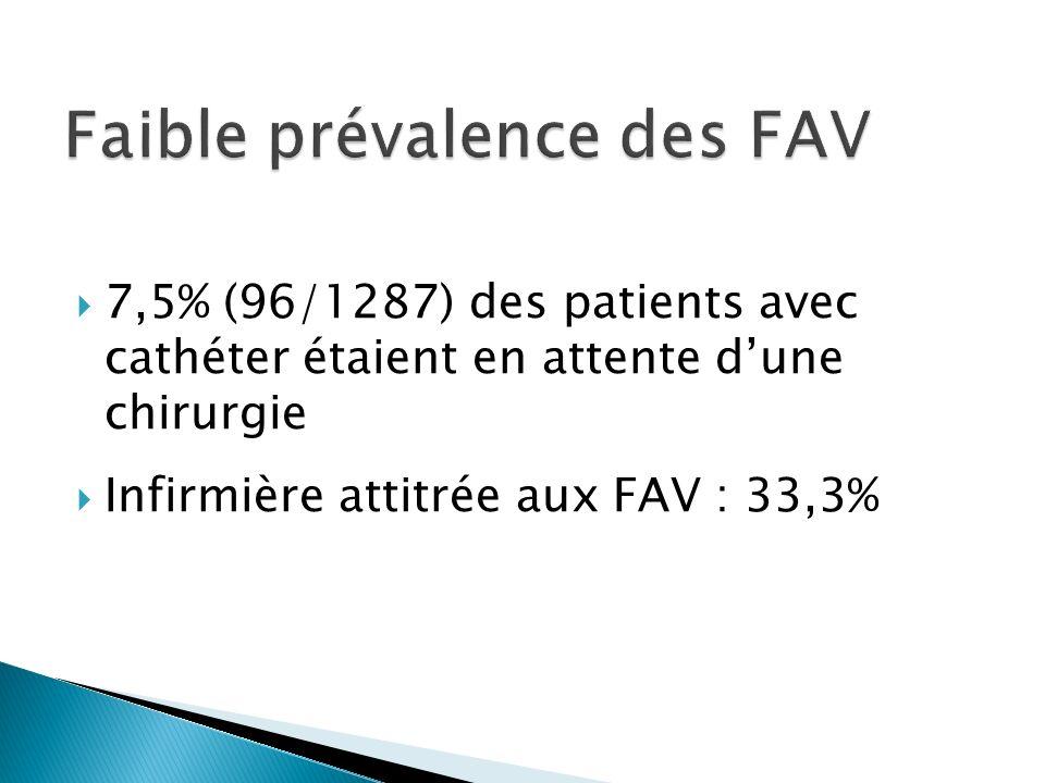 7,5% (96/1287) des patients avec cathéter étaient en attente dune chirurgie Infirmière attitrée aux FAV : 33,3%