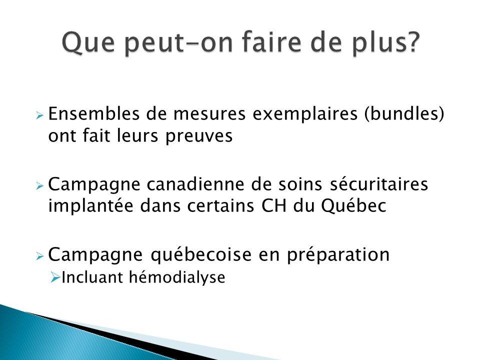 Ensembles de mesures exemplaires (bundles) ont fait leurs preuves Campagne canadienne de soins sécuritaires implantée dans certains CH du Québec Campagne québecoise en préparation Incluant hémodialyse