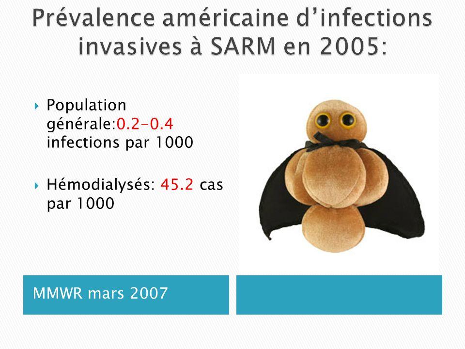 MMWR mars 2007 Population générale:0.2-0.4 infections par 1000 Hémodialysés: 45.2 cas par 1000
