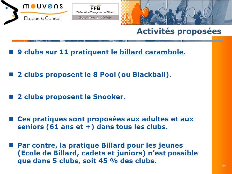 Activités proposées 11 9 clubs sur 11 pratiquent le billard carambole.