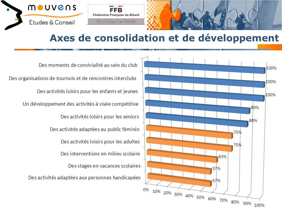 Axes de consolidation et de développement 13