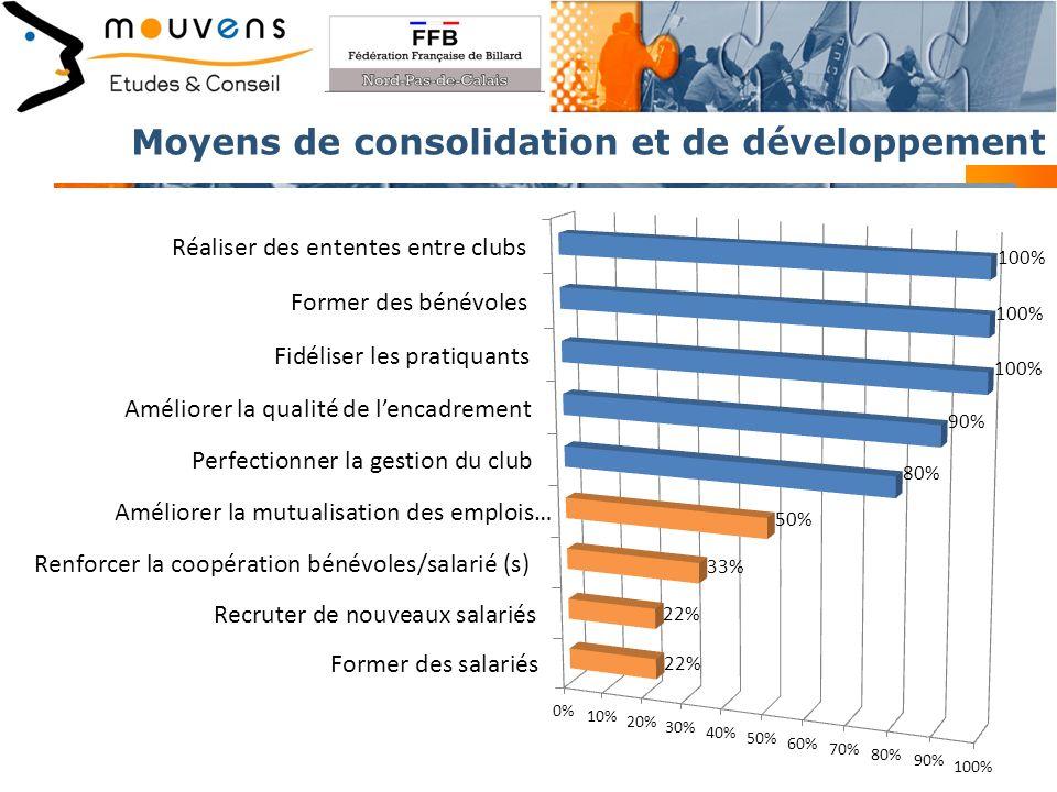 Moyens de consolidation et de développement 14