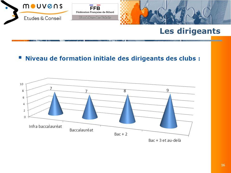 Les dirigeants 16 Niveau de formation initiale des dirigeants des clubs :