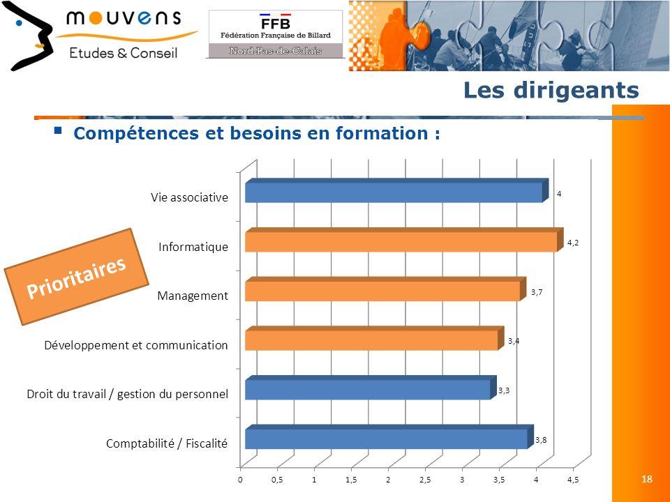 Les dirigeants 18 Compétences et besoins en formation : Prioritaires