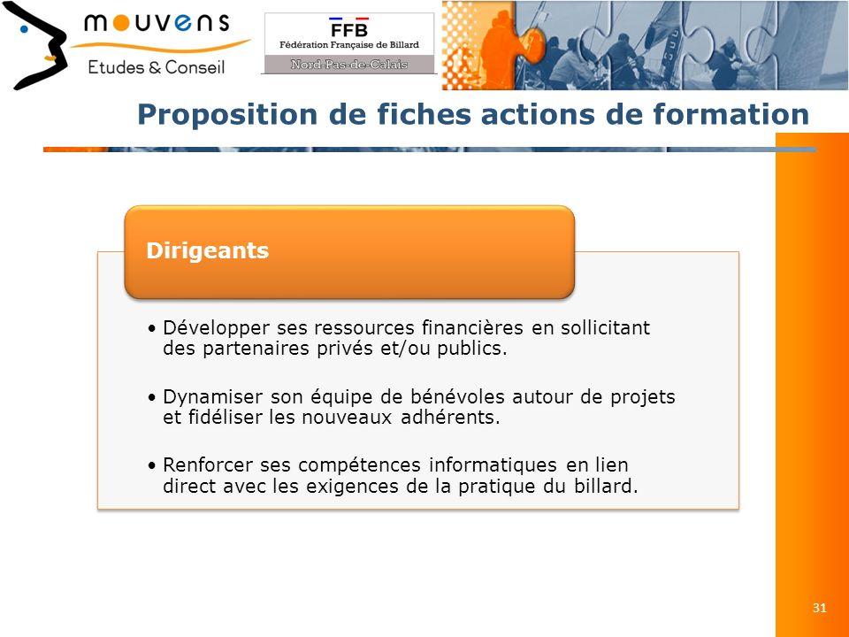 Proposition de fiches actions de formation 31 Développer ses ressources financières en sollicitant des partenaires privés et/ou publics.