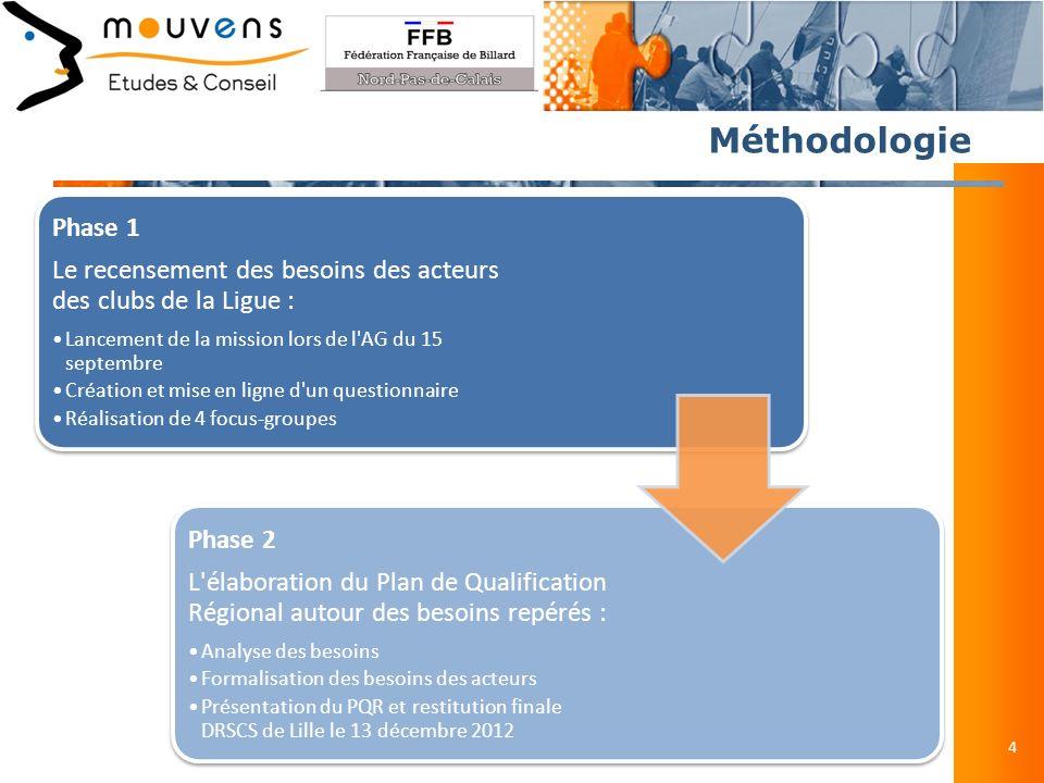 Participation aux questionnaires 5 Questionnaire Nombre de questionnaires reçus Dirigeants15 Moniteurs12 Arbitres17
