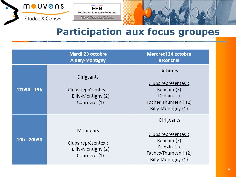 Participation aux focus groupes 6 Mardi 23 octobre A Billy-Montigny Mercredi 24 octobre à Ronchin 17h30 - 19h Dirigeants Clubs représentés : Billy-Montigny (2) Courrière (1) Arbitres Clubs représentés : Ronchin (7) Denain (1) Faches-Thumesnil (2) Billy-Montigny (1) 19h - 20h30 Moniteurs Clubs représentés : Billy-Montigny (2) Courrière (1) Dirigeants Clubs représentés : Ronchin (7) Denain (1) Faches-Thumesnil (2) Billy-Montigny (1)