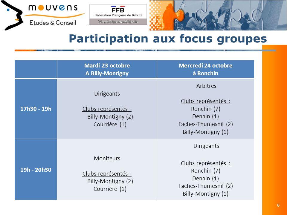 Présentation du PQR 7 Etat des lieux des clubs de Billard du Nord-Pas-de-Calais Les données présentées ci-dessous sont issues des questionnaires « dirigeants ».