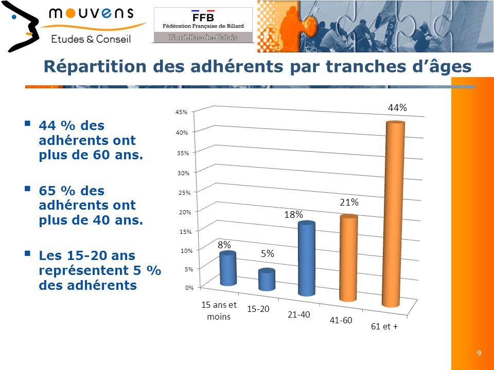 Répartition des adhérents par tranches dâges 9 44 % des adhérents ont plus de 60 ans.