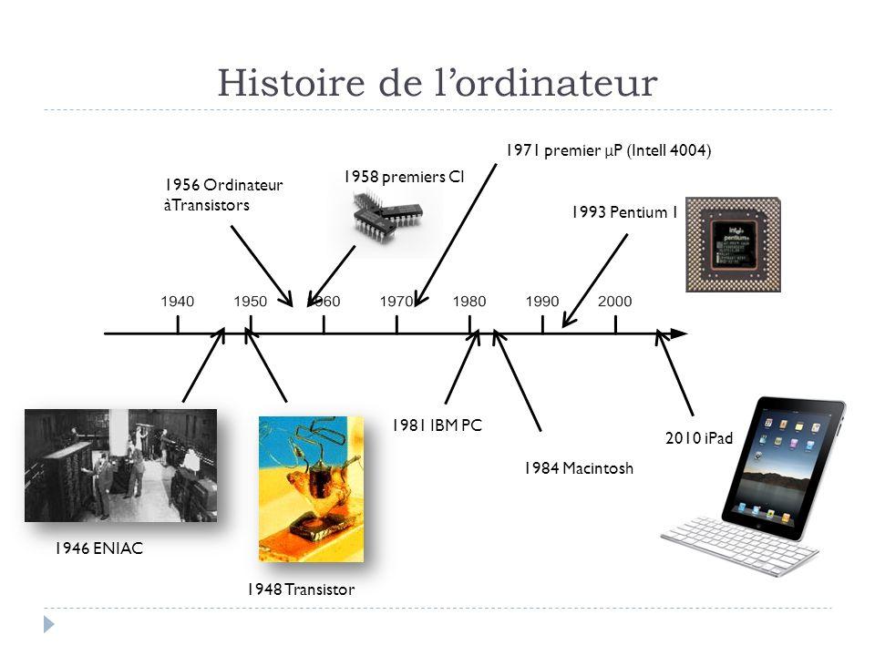 Histoire de lordinateur 1946 ENIAC 1948 Transistor 1956 Ordinateur àTransistors 1958 premiers CI 1981 IBM PC 2010 iPad 1971 premier μ P (Intell 4004)
