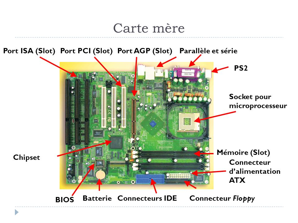 Carte mère Port ISA (Slot)Port PCI (Slot)Port AGP (Slot)Parallèle et série PS2 Connecteurs IDE Mémoire (Slot) Connecteur Floppy Chipset BIOS Connecteu