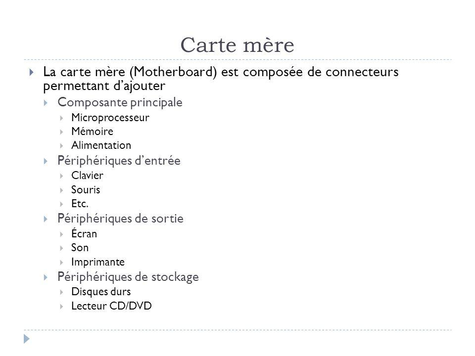 Carte mère La carte mère (Motherboard) est composée de connecteurs permettant dajouter Composante principale Microprocesseur Mémoire Alimentation Péri