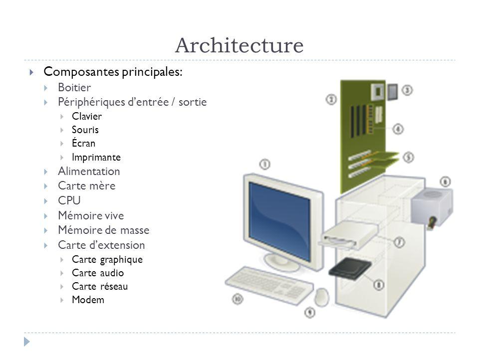 Architecture Composantes principales: Boitier Périphériques dentrée / sortie Clavier Souris Écran Imprimante Alimentation Carte mère CPU Mémoire vive