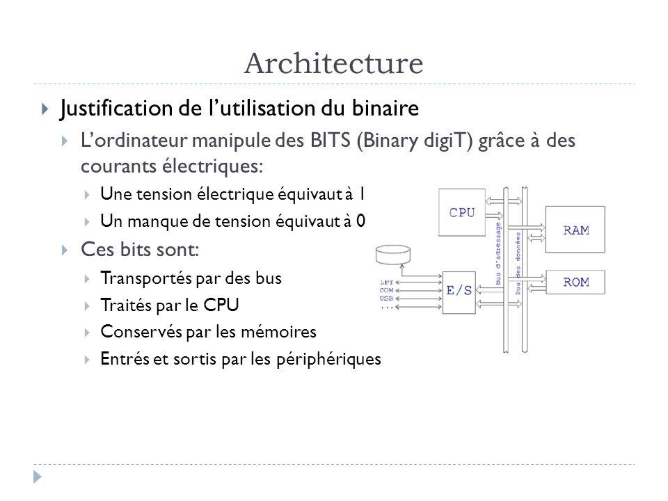 Architecture Justification de lutilisation du binaire Lordinateur manipule des BITS (Binary digiT) grâce à des courants électriques: Une tension élect