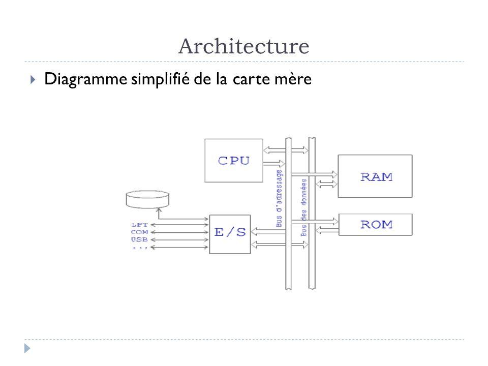 Architecture Diagramme simplifié de la carte mère