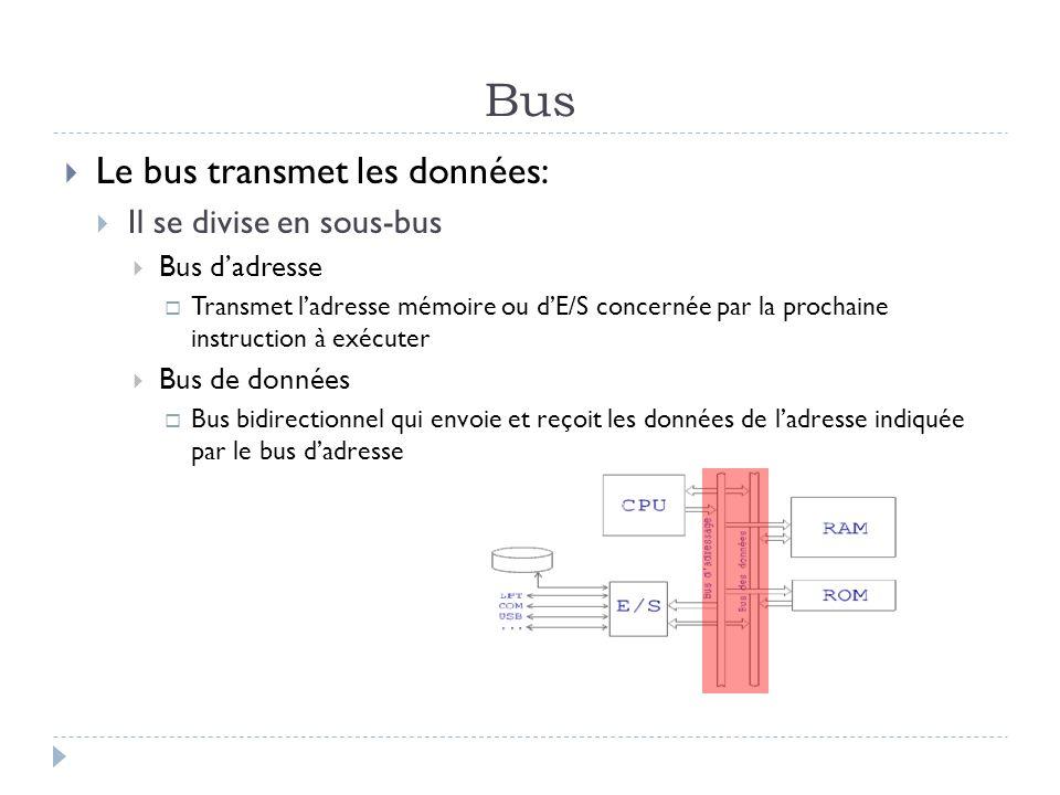 Bus Le bus transmet les données: Il se divise en sous-bus Bus dadresse Transmet ladresse mémoire ou dE/S concernée par la prochaine instruction à exéc