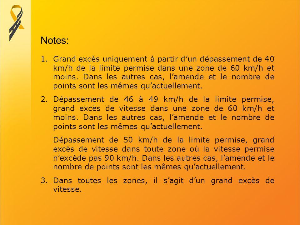 1.Grand excès uniquement à partir dun dépassement de 40 km/h de la limite permise dans une zone de 60 km/h et moins. Dans les autres cas, lamende et l