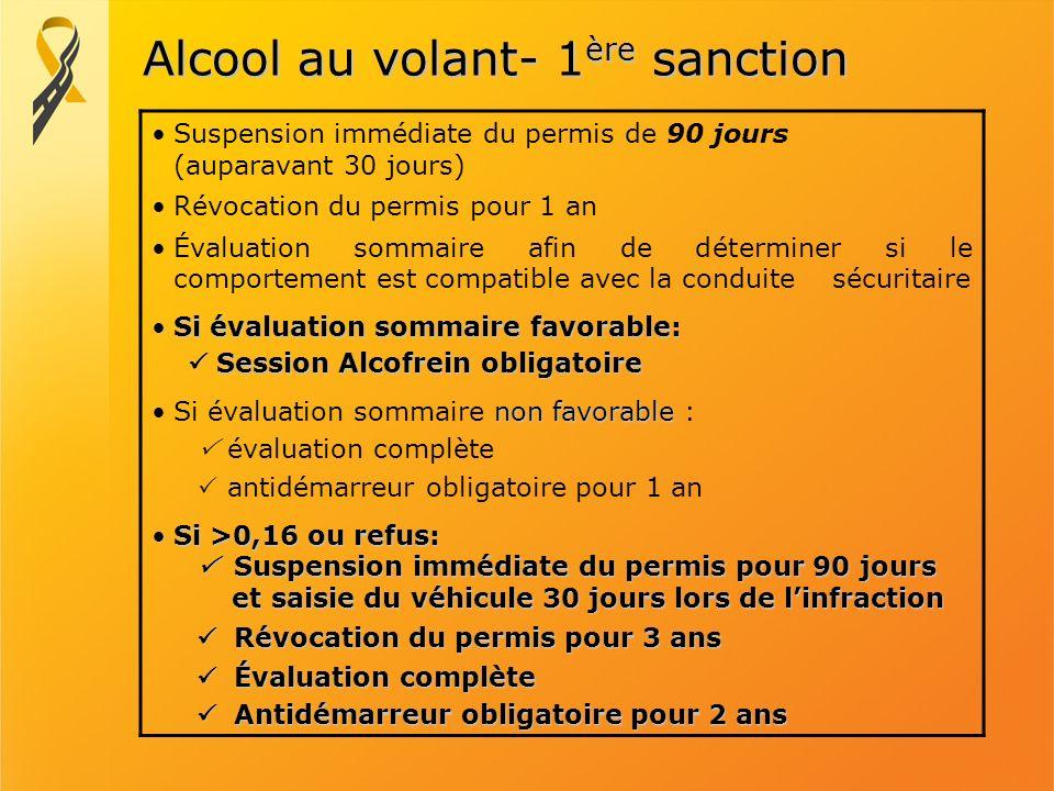 Alcool au volant- 1 ère sanction Suspension immédiate du permis de 90 jours (auparavant 30 jours) Révocation du permis pour 1 an Évaluation sommaire a