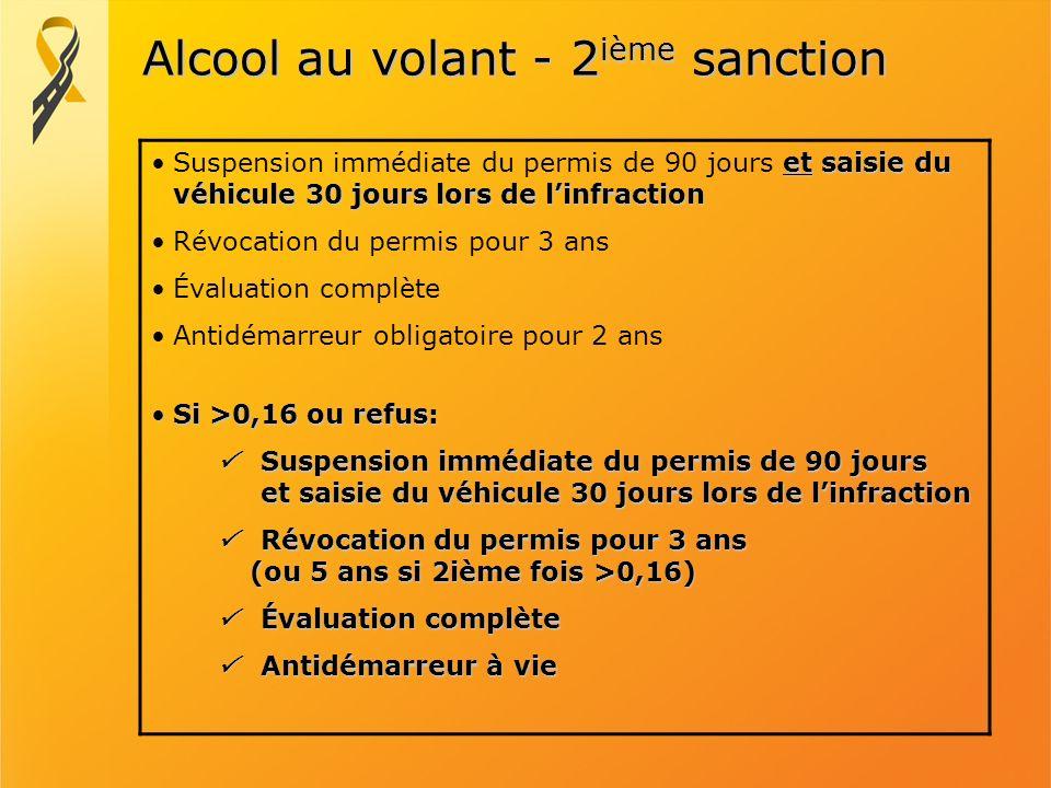 Alcool au volant - 2 ième sanction et saisie du véhicule 30 jours lors de linfractionSuspension immédiate du permis de 90 jours et saisie du véhicule