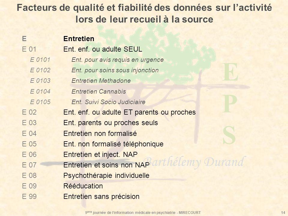 EPSEPS Barthélemy Durand 9 ème journée de linformation médicale en psychiatrie - MIRECOURT14 Facteurs de qualité et fiabilité des données sur lactivit
